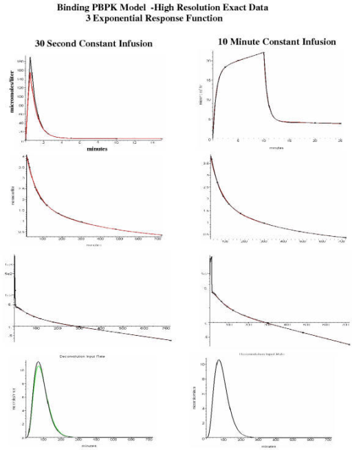 """Binding"" PBPK model with exact data sampled at high resolution using 3-exponential response function. Same as figure 4 except that a 3-exponential bolus response function was used."