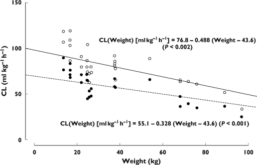 Individual estimates of clearance (CL) vs. weight for adult and paediatric patients with haemophilia, based on PopPK analysis of data from Villar et al.[15]. Estimated linear relationship between CL and weight based on FVIIa clot activity assay (full line, open circles) and FVII:C activity assay (dashed line, filled circles). Based on FVIIa, (○—); Based on FVII:C, (• - - - -)
