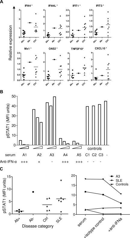 Effect of APECED sera on ISG expression and STAT1 phosphorylation. (A) Expression of ISGs in control monocytes incubated in 20% autologous sera with the addition of 2% APECED sera-positive (Ab+) or -negative (Ab−) for IFN-α antibodies, or with control serum (Ctrl) for 18 hours. *P < .05 between IFN-α antibody–positive APECED patients and healthy controls. (B) U937 cells were treated with 1000 U/mL IFN-α for 15 minutes or with the same concentration of IFN-α preincubated with 2%, 5%, or 10% of APECED (A1-A5) or 10% of control (C1-C3) sera, stained for intacellular pSTAT1 and measured by flow cytometry. (C) Control PBMCs were incubated with 50% of serum samples from APECED patients positive (Ab+) or negative (Ab−) for IFN-α antibodies, healthy controls (Ctrl), or SLE patients for 15 minutes and stained for intracellular pSTAT1 to test for IFN activity in the sera (left panel). Control PBMCs were incubated with 50% of serum samples from an APECED patient negative for IFN-α autoantibodies (A3), an SLE patient with IFN activity, or two healthy controls for 15 minutes with or without the addition of neutralizing anti–IFN-α antibody or isotype control antibody as indicated, and stained for intracellular pSTAT1 (right panel).