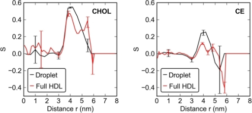 Order parameter  for the ring structures of CHOL (left) and CE (right).The black curves describe the lipid droplet and the red curves the full HDL.