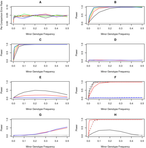 Validity and power analysis of union testing. Each simulated data set consisted of 938 cases and 863 controls. For each experiment, 1,000 independent replicates were simulated. Coded genotypes were simulated by randomly sampling from a binomial distribution with the given frequencies. Case-control status was determined by a logistic model. Gray lines indicate the per comparison significance threshold of 0.05. A) Per comparison error rate. Unions of one, two, three, four, and five SNPs are represented by black, red, orange, green, and blue lines, respectively. B) Power for an odds ratio of 1.5 for each SNP. C) Power for an odds ratio of 2 for each SNP. D) Power for 2-marker unions with opposing effects. The black line represents odds ratios of 2 and 0.5 for the two markers, the red line represents 1.5 and 0.67, and the blue line represents 1 and 1. E) Power for unions consisting of one predictor with an odds ratio of 2 (black line), 1.5 (red line), or 1 (blue line), and four predictors with odds ratios of 1. F) Power for 2-marker unions with correlated predictors. Solid lines represent independent predictors and dotted lines represent predictors correlated at r2 = 0.8. Black lines represent odds ratios of 2, red lines represent 1.5, and blue lines represent 1. G) Power to detect epistasis for 2-marker unions. The black line represents odds ratios of 1 for both markers and 1 for the epistatic effect. The red line represents odds ratios of 1 for both markers and 2 for the epistatic effect. The blue line represents odds ratios of 1 for both markers and 0.5 for the epistatic effect. H) Power to detect differential correlation between 2-marker unions. Black lines represent r2 = 0 in controls and r2 = 0.8 in cases. Red lines represent r2 = 0.8 in controls and r2 = 0 in cases. Solid lines represent odds ratios of 2 and dotted lines represent 1.