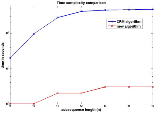 Algorithm efficiency comparison. Time taken to retrieve all unique strings of length n for the new algorithm (crosses) and the previously suggested CRM algorithm (circles) on a logarithmic scale.