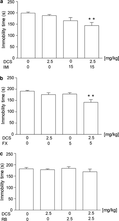 Effect of joint administration of d-cycloserine (DCS) and a imipramine (IMI), b fluoxetine (FX) or c reboxetine (RB) on the total duration of immobility in the forced swim test in mice. DCS and antidepressant drugs were administered i.p. 60 min before the test. The values represent means ± SEM of 9–11 mice. **p < 0.01 versus control (vehicle-treated animals) (Student–Newman–Keuls post hoc test)