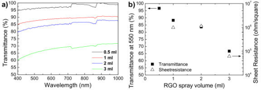 Physical property of fabricated graphene films. (a) Optical transmittance spectra, (b) Summarized optical and electrical properties.