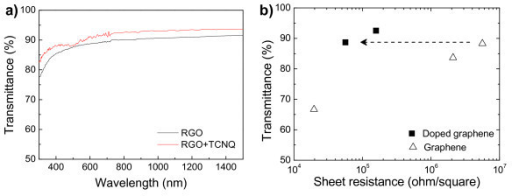 Physical property of fabricated doped graphene films. (a) Optical transmittance spectra, (b) Summarized optical and electrical properties.