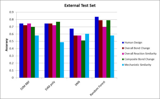 Performance of different classifiers for the external test set. The Figure shows the accuracy achieved by each of the four classifiers for each of the five descriptor sets for the external test set.