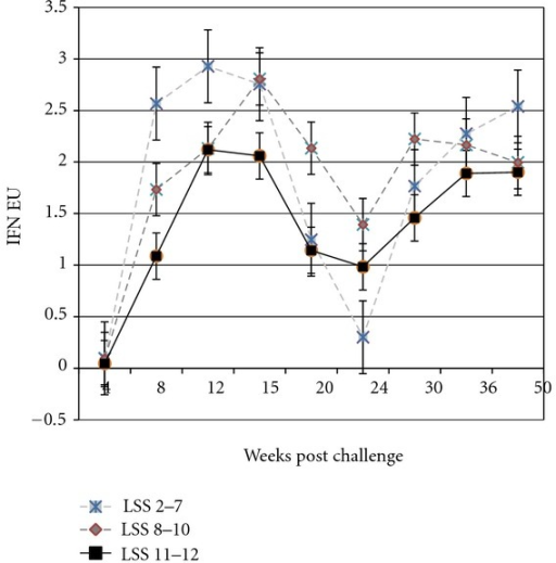 Mean gamma interferon (IFN-γ) assay results in ELISA units (EUs) for the 14 deer sorted into three groups based on their total lesion severity score (LSS) at week 50 after MAP challenge at day 0.