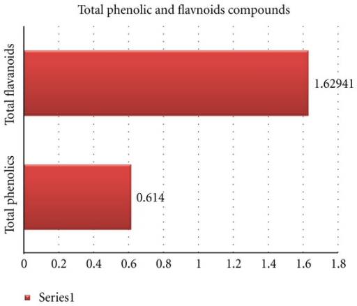total phenolic content of red and Total flavonoid content (tfc) was measured by aluminium chloride colorimetric assay results: the results showed that chukrasia tabularis (belonging to the family meliaceae) is the richest source of phenolics and flavonoid (total phenolic content: 172 mg gae/g and total flavonoid content: 382 qe/g.
