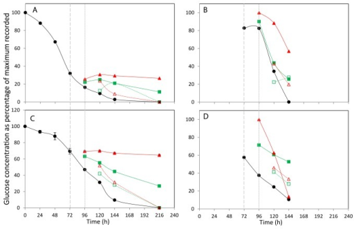 The effect of incubation temperature on extracellular (A+C) and intracellular (B+D) glucose concentration.The concentration of glucose in media (A,C) and lysed cells (B,D) for CHOK1 (A+B) and CHOS (C+D) is plotted as percentage of the maximum of each metabolite recorded within the data set. Shift in culture temperatures is denoted by the wide dashed line, and recovered temperature with the short dashed line. Legend: • 37 °C, ■ 27 °C shift, ▲ 10 °C shift, □ 27 °C recover, △ 10 °C recover.