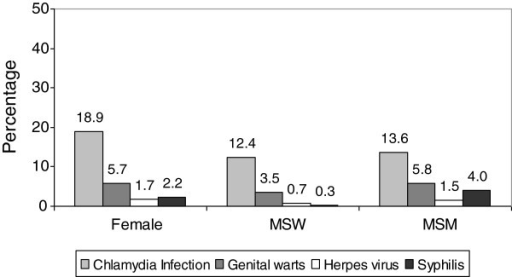 Gonorrhoea cases diagnosed in 15 STI clinics in Spain from 2006 to 2010. Concurrent diagnosis of specific STI by sex and transmission route. *MSW: Men who have sex exclusively with women; MSM: Men who have sex with men.