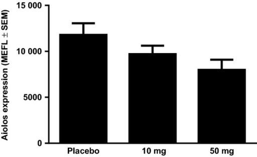 Dose-dependent Aiolos inhibition in peripheral T cells from healthy volunteers administered with lenalidomide. Healthy volunteers were administered either placebo, 10 or 50 mg of lenalidomide and blood was drawn 6 h post-dose. Aiolos levels were measured in CD3+ T cells by flow cytometry (n = 5–8 for each treatment arm). MEFL, mean equivalent fluorochrome labelling; SEM, standard error of the mean.