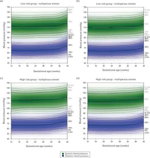 Reference ranges for systolic and diastolic blood pressure between 12 and 40 weeks gestation in low-risk (iparous N = 1832; multiparous N = 2193) and high-risk (iparous N = 205; multiparous N = 285) normal pregnancies. Centiles are labelled. The low-risk group included women who had a normal prepregnancy BMI and did not smoke either immediately prior to or during pregnancy. The high-risk group included overweight or obese women who smoked either immediately prior to pregnancy, in the first trimester or throughout pregnancy.