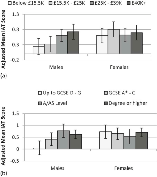 Implicit attitudes (IAT score) by (a) income group and gender and (b) education group and gender (adjusted means, with 95% CIs; for observed score range −1.6 to 2.5).