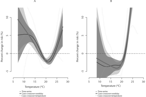 Smoothing functions for average temperatures (cardiovascular mortality): (A) two-day moving average of average temperature (respiratory mortality), (B) confidence intervals; controlled for PM10. Sao Paulo, Southeastern Brazil, 1998-2008.