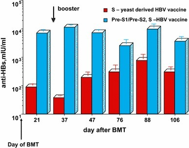 Adoptive transfer of immunity to HBV in mice: anti-HBs response in immune-suppressed BALB/c mice (N = 10), treated by whole body irradiation and bone marrow transplantation from immune-competent donor mice immunized i.p. with 1 μg of HBsAg (D. Shouval, unpublished data)