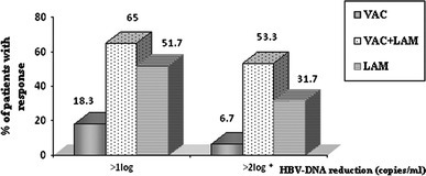 HBV-DNA reductions at 3 months post-treatment. The percentage of patients with early HBV-DNA reduction (after 3 months) was expressed using two cutoff levels (reductions of >1 log copy/ml and >2 log copies/ml). The asterisk indicates a significant difference between the VAC + LAM and LAM groups (P < 0.05). VAC-recipients of Sci-B-Vac™, V + L-recipients of Sci-B-Vac™ and Lamivudine, LAM recipients of lamivudine. Reproduced by permission Ref. [81]