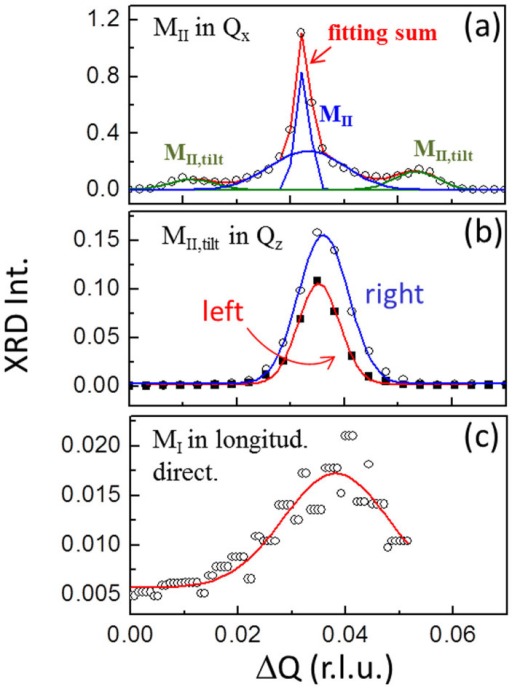 XRD Peak profiles of (a) the MII (blue) and MII,tilt (olive) phases in Qx, (b) the MII,tilt phase in Qz, and (c) the MI phase in the longitudinal direction.The peak of the MII phase can be deconvoluted into two components of crystalline and diffusive scatterings due to the fact that the film thickness is of only 70 nm.