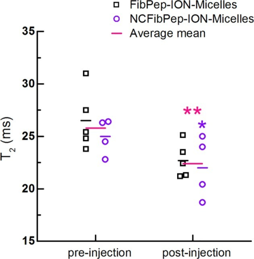 Quantitative analysis in vivo MRI scans.In vivo T2 of the thrombus pre- and post-injection with FibPep-ION-Micelles (n = 5) and NCFibPep-ION-Micelles (n = 4). The horizontal lines represent the group means and the average mean for the two groups combined (n = 9). Mean T2 values were significantly decreased post-injection compared to pre-injection for the NCFibPep-ION-Micelles group (p < 0.05; marked with *) and combined group (p < 0.01; marked with **).