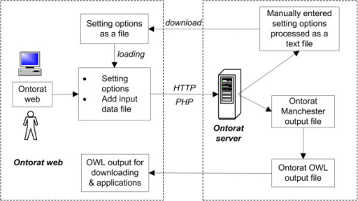 Ontorat software overall design and workflow. See the text for description.