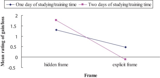 "Mean rating of gain/loss as a function of frame (explicit frame vs. hidden frame) and studying/training time (1 day vs. 2 days). Negative scores indicate that ""studying/training time"" was seen as loss; positive scores indicate that ""studying/training time"" was seen as gain."