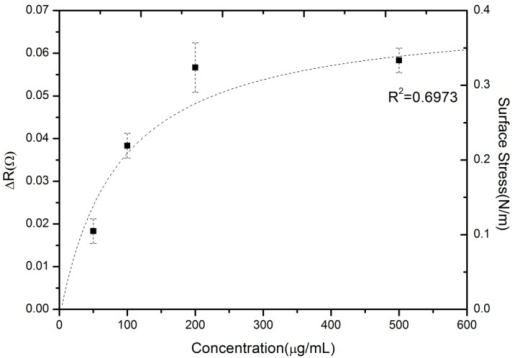 The reproducible, measured steady-state signals of various valproic acid concentrations.