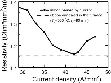 Ribbon resistivity vs. current densityjh. Heating time th = 10 s.