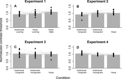 Summary of all four experiments. Bar plots depict the mean normalized contrast threshold for each condition. The dots indicate the normalized contrast thresholds for each participant. Connected dots refer to the same participant.