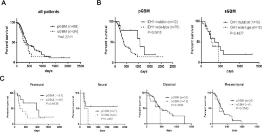 Kaplan–Meier analysis of overall survivals of patients with GBM(A) Overall survival of patients with pGBM and sGBM; (B) Overall survivals of patients with or without IDH1 mutation in pGBM and sGBM; (C) Overall survivals of patients with Proneural, Neural, Classical and Mesenchymal subtypes.