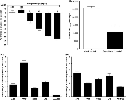 Effect of Saroglitazar on (A) serum glucose and (B) AUC-glucose in oral glucose tolerance test in db/db mice treated for 12 days. Serum glucose was measured on pretreatment and on day 12 1 h post dose and on day 13 overnight fasted animals were subjected to oral glucose tolerance test with glucose load (1.5 g/kg) for AUC-glucose measurement. The values are calculated as percent change versus Control and expressed as mean ± SEM (n = 6). (C and D) Effect of Saroglitazar on expression of mRNA, in liver (C), and in white adipose tissue (D) of db/db mice treated with Saroglitazar for 12 days at 3 mg/kg dose determined by quantitative real-time PCR. The bars represent the fold change in the treatment groups compared with the vehicle control group, mean ± SEM (n = 6). *Indicates significantly different from vehicle-treated control group, P < 0.05 (ANOVA).