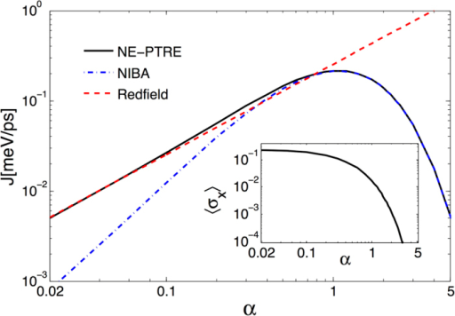 The energy flux and quantum coherence represented by 〈σx〉, as functions of the coupling strength.The solid black line is from the NE-PTRE, which unifies the Redfield result at the weak coupling (the red dashed line) and the NIBA result at the strong coupling (the dot-dashed blue line). The deviation of the unified energy flux from the NIBA result at small α is characterized by the quantum coherence  (inset). Parameters are given by ε0 = 0, Δ = 5.22 meV, ωc = 26.1 meV, TL = 150 K and TR = 90 K.