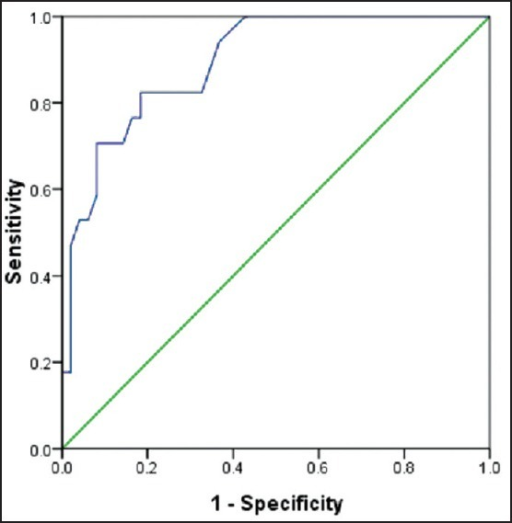 The receiver operating characteristic curve of red cell distribution width values for predicting death in patients with acute pancreatitis