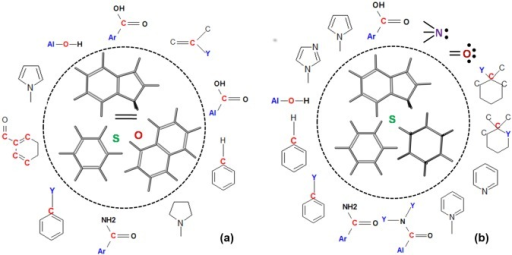 The key structural and functional descriptors obtained through PLS modeling of chemical space in (a) PfFabD and (b) TgFabD.These are crucial for rendering target-specificity of organic compounds are shown. The constitutional indices that form the major scaffolds are enclosed in a circle (dashed line----) and the functional groups are presented around it.