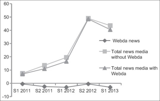Trend of algebraic sum of news media with and without Webda news (2011–2013)
