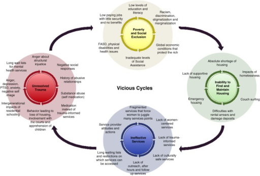 Vicious cycles contributing to northern women's homelessness.