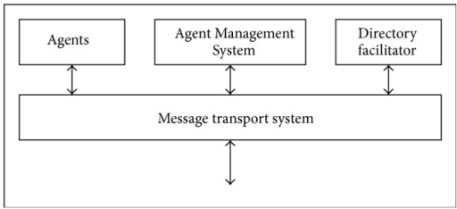 Architecture of multiagent system.