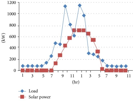 Solar power and load for department.