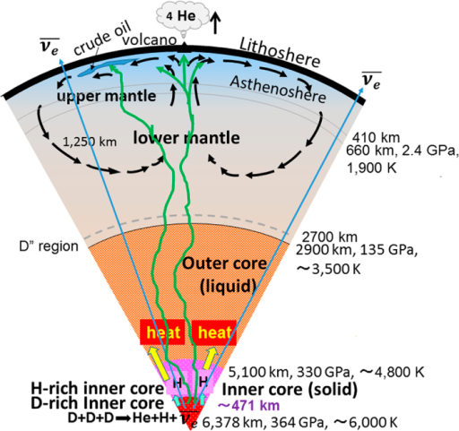 Earth's cross-section showing the crust, upper- and lower-mantle, and outer- and inner-cores.The inner core comprises an H-rich core and a D-rich core. A substantial amount of heat is generated by nuclear dynamic fusion of deuterons squeezed in highly compressed hexagonal close-packed (hcp) Fe-rich crystal lattice near the inner core centre. The H and He atoms and the anti-neutrino  that are produced are incorporated as Fe-H based alloys in the H-rich inner core, are released from Earth's interior to the universe, and pass through Earth, respectively.