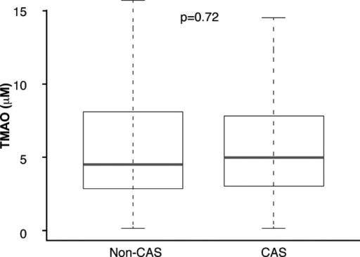 Comparison of fasting trimethylamine‐N‐oxide (TMAO) levels between patients with carotid artery stenosis and non–carotid artery stenosis. TMAO concentration was not significantly different between patients with carotid artery stenosis (CAS) and non–carotid artery stenosis (Non‐CAS).