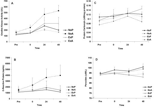 Creatine kinase activity (A), C-reactive protein (B), protein carbonyls (C) and peroxides (D) before and following an acute bout of eccentric resistance exercise in trained men. No prior exercise + placebo (NoP); no prior exercise + antioxidant (NoA); prior exercise + placebo (ExP); prior exercise + antioxidant (ExA). No significant group differences noted for any variables (P > 0.05). A time main effect was noted only for creatine kinase activity (P < 0.0001).