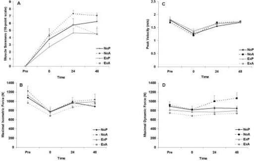 Muscle soreness (A), maximal isometric force (B), peak velocity (C), and maximal dynamic force (D) before and following an acute bout of eccentric resistance exercise in trained men. No prior exercise + placebo (NoP); no prior exercise + antioxidant (NoA); prior exercise + placebo (ExP); prior exercise + antioxidant (ExA). No significant group differences noted for any variables (P > 0.05). Time main effects were noted for muscle soreness, maximal isometric force, and peak velocity (P < 0.0001).