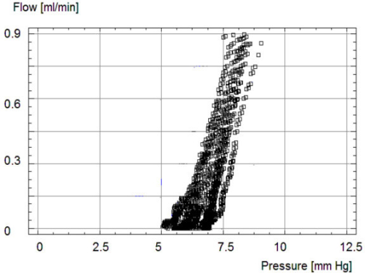 Superimposed pressure-flow curves taken from 10 tests utilizing one shunt at 70 mmH2O (5.2 mmHg). The scatter of the measurement points indicates good agreement over repeated measurements.