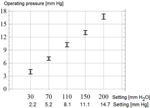 Mean values and 95% confidence limits for the valve's closing pressure at different performance levels. The test was repeated 10 times in 3 valves.