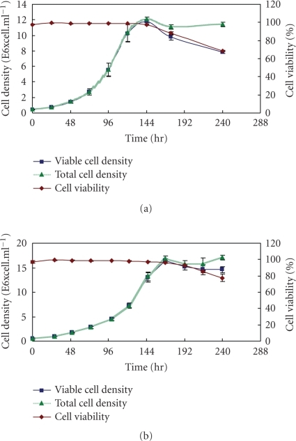 Growth curve of the stably transfected Sf9 producing hIL-7 and nontransfected Sf9 insect cells. (a)  Viable cell density, total cell density, and viability of stably transfected Sf9 with pIZ/V5-hIL-7 plasmid. Cells were seeded at a density of  5 × 105 cells·mL−1 and maintained at 1 × 107 cells·mL−1. (b) Viable cell density, total cell density, and viability of nontransfected Sf9 insect cells. Cells were seeded at a density of 5 × 105 cells·mL−1 (n = 3).