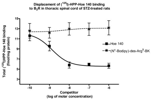 [Nα-Bodipy]-des-Arg9-BK affinity for B2R was evaluated by quantitative autoradiography. Increasing concentration (10-10 to 10-6 M) of Hoe 140 (selective B2R antagonist) displaced total binding of 200 pM [125I]-HPP-HOE-140 to B2R. In contrast, same concentrations of [Nα-Bodipy]-des-Arg9-BK (fluorescent B1R agonist) did not displace the B2R radioligand. Data are means ± SEM of 4 sections per rat from 7 different rats for each compound.