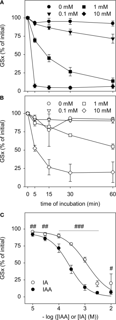Disappearance of GSH after exposure to IAA or IA. GSH in a concentration of 10 μM was incubated with the indicated concentrations of IAA (A) or IA (B) for up to 60 min. (C) shows the GSx content that was detected after 60 min incubation with the given concentrations of IAA or IA. The data shown represent mean ± SD of 6 values that were obtained in two independent experiments, each performed in triplicates with individually prepared solutions. The significance of the differences between the values obtained for IAA and IA was calculated by the unpaired t-test and is indicated by #p < 0.05, ##p < 0.01 or ###p < 0.001).