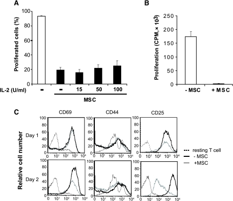 T-cell blasts cocultured with MSCs exhibited hyporesponsiveness to exogenous IL-2 and lost surface expression of CD25. A: CFSE-labeled CD4+CD25− T-cells from naïve C57BL/6 mice (H2b) were cultured at a density of 2 × 105 per well in 96-well plates and stimulated with anti-CD3/CD28 beads alone or in the presence of MSCs (2 × 104). Exogenous IL-2 was added at concentrations of 15, 50, and 100 IU/ml. After 72 h, cell proliferation was analyzed by flow cytometry. Data are represented as means ± SD. Results are the average of three experiments of identical design. B: Bars show the SD CD4+CD25− T-cells were stimulated with anti-CD3/CD28 beads alone or in the presence of MSCs (MSC:T-cell ratio of 1:10) for 72 h. CD4+ T-cells were purified by MACs anti-CD4 beads and cultured with 50 IU/ml IL-2 for 72 h. T-cell proliferation was measured by 3H-Tdr incorporation added during the last 8 h of culture. C: T-cells stimulated with anti-CD3/CD28 beads in the presence or absence of MSC and harvested after 24 and 48 h. Surface expression of CD69, CD44, and CD25 was evaluated by flow cytometry. Histograms are representative of three independent experiments.