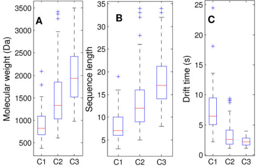 Box plots of peptide molecular weight (A), sequence length (B) and drift time distribution (C) in the three datasets. The central mark is the median, the edges of the box are the 25th and 75th percentiles, the whiskers extend to the most extreme data points that are not outliers, the cross points are outliers if they are larger than Q3+1.5*(Q3-Q1) or smaller than Q1-1.5*(Q3-Q1), where Q1 and Q3 are the 25th and 75th percentiles, respectively.