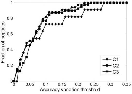 The fraction of predicted peptides vs. prediction accuracy variation threshold on the testing data.