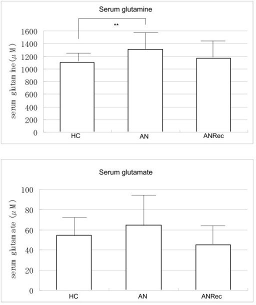 Comparison of serum glutamine concentrations and serum glutamate concentrations in the healthy controls (HC), the patients with anorexia nervosa (AN) and those recovered from AN (ANRec). Values are mean ± SD; **P < 0.01.