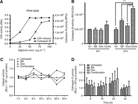 Combinations of butyrate and doxorubicin significantly increased the activity of cytoplasmic cathepsin B. (A) Optimisation of cytoplasmic cathepsin B extraction by permeabilisation of plasma membrane with digitonin. RPMI 8226 cells plasma membranes were permeabilised with increasing concentrations of digitonin for 10 min in ice. Permeabilisation of plasma membranes was monitored by assessing LDH activity (left Y axis) and permeabilisation of lysosomes was monitored by cathepsin B activity (right Y axis). Each point on the graph is mean±s.e.m. of two independent experiments. (B) Effects of butyrate and doxorubicin combination on the activity of cytoplasmic cathepsin B in myeloma cells. RPMI 8226 cells were treated with butyrate (SB, 600 μ), doxorubicin (Dox, 40 n) or their combination. Cells were harvested at indicated time periods, permeabilised with 50 μg ml−1 digitonin, and the activity of cathepsin B was measured using enzyme assay kits (Biovision Inc.). Cathepsin B activity was normalised to LDH activity; *P<0.05, **P<0.001 and ***P<0.0001. (C, D) Effects of butyrate and doxorubicin combination on the activity of calpain and cathepsin D in RPMI 8226 cells. Relative increase in total calpain (C) and cathepsin D (D) activities were calculated by normalising to untreated samples. Each data point on the graph is mean±s.e.m. of two independent experiments performed in triplicate.